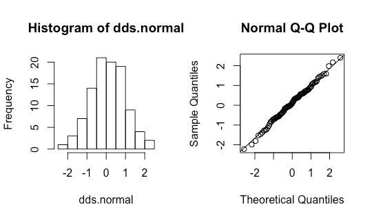 teste normalidade qqplot histograma 1